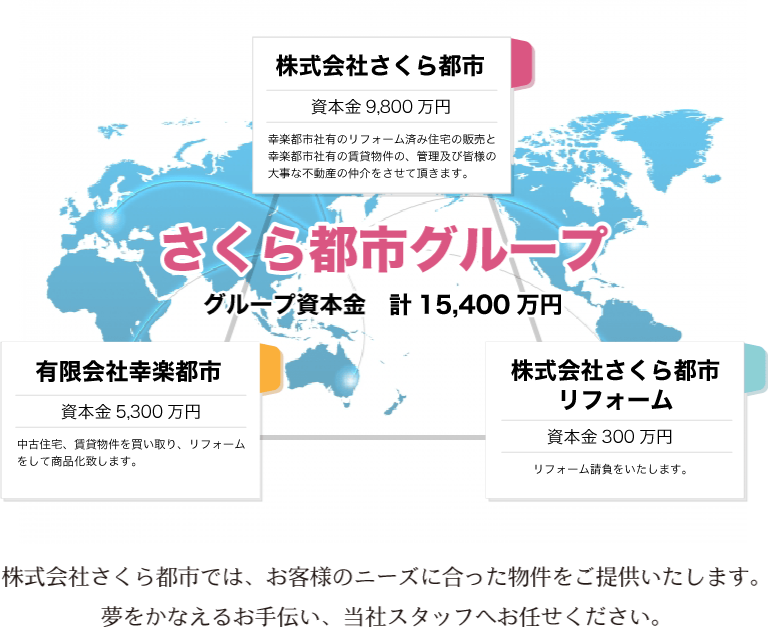 千葉県木更津市を中心とした 株式会社さくら都市では、お客様のニーズに合った物件 不動産情報をご提供しています。夢をかなえるお手伝い、当社スタッフへお任せください。