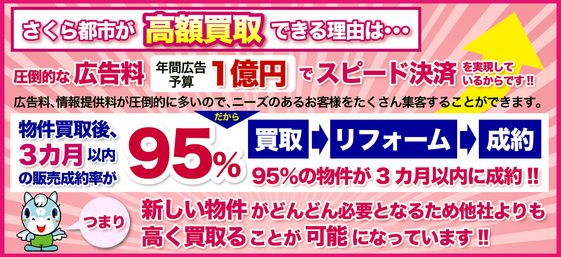 年間広告料予算1億円