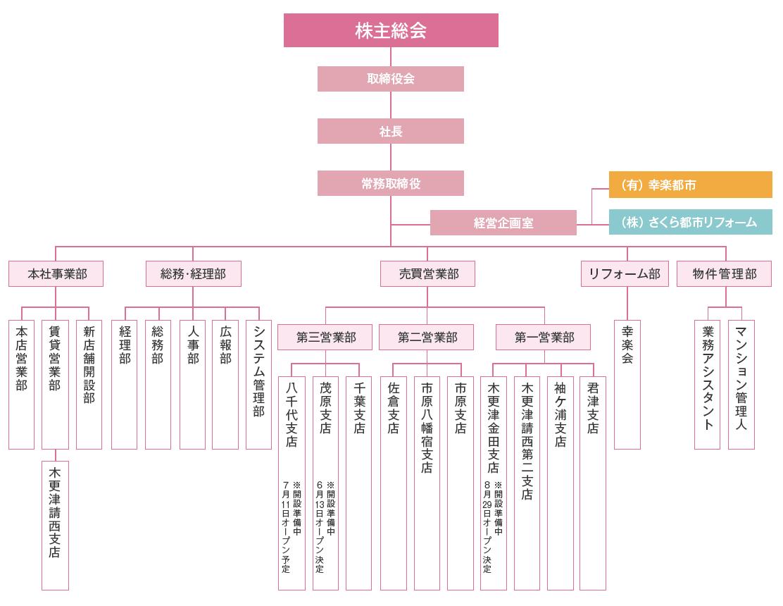 さくら都市組織図